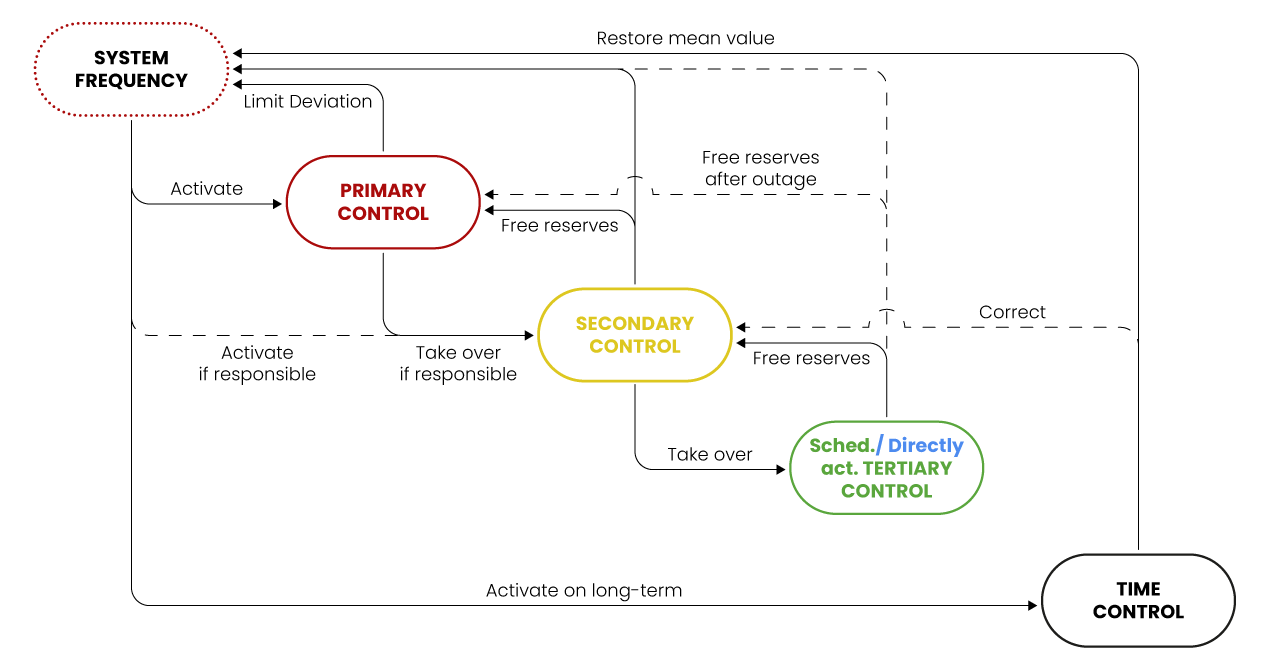 Power-grid-balancing
